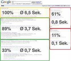 Verweildauer und Aufmerksamkeit Google Top 10