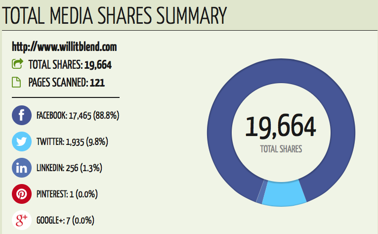 """social media shares """"will it blend"""" via quicksprout"""